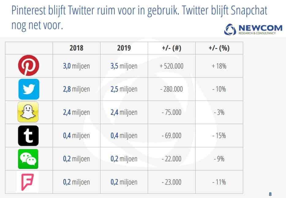 Stijging Pinterest gebruikers in Nederland in 2019 | Dit is wat je moet doen voor meer Pinterest traffic op je website | ARCHANA.NL #pinterestmarketing #pinteresttips